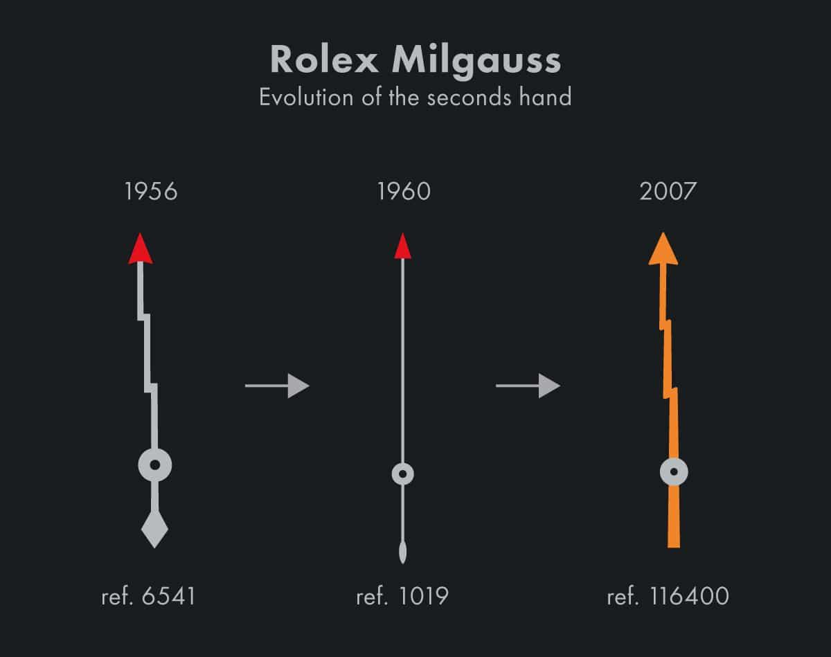 Rolex Milgauss hands
