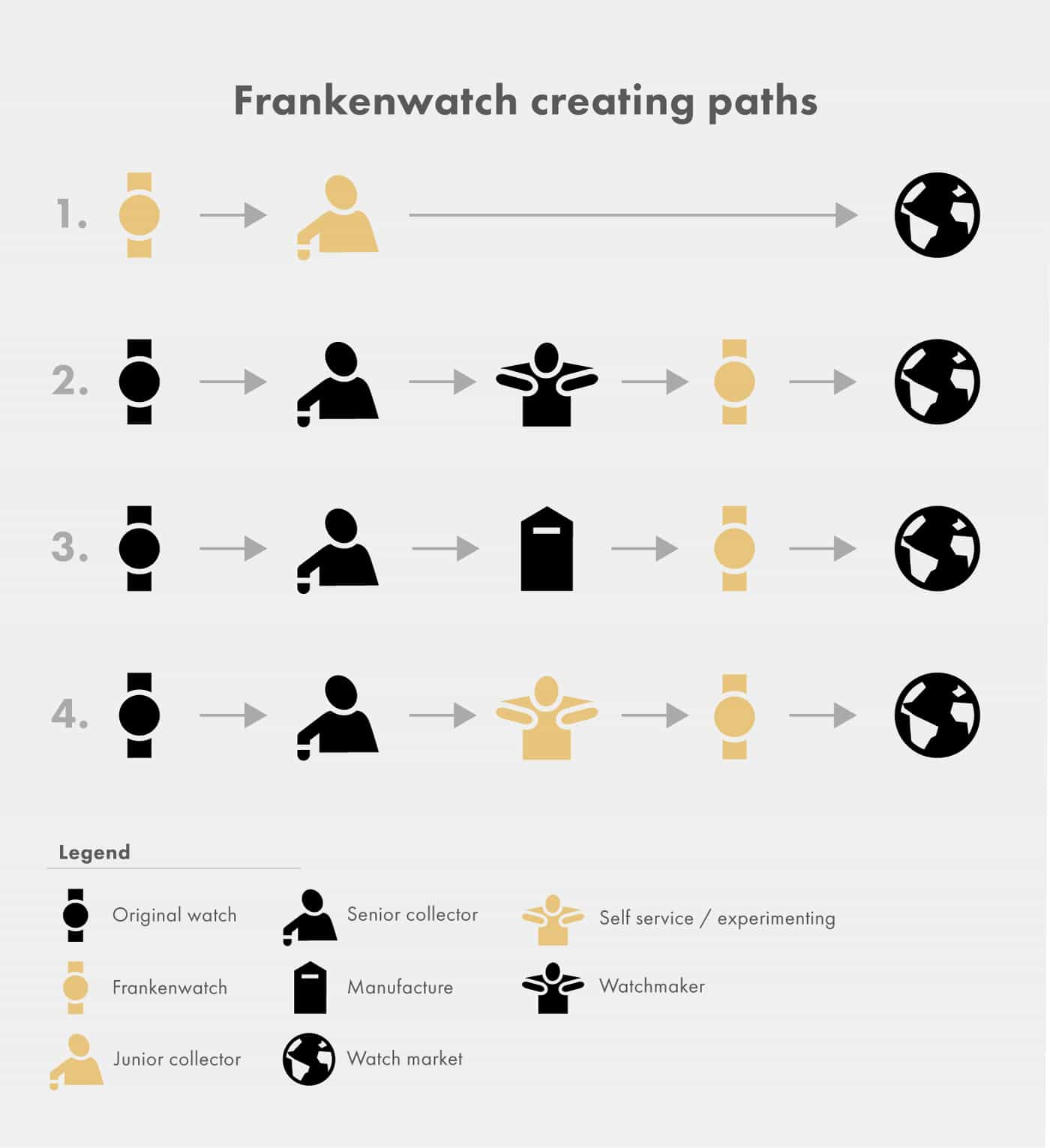 Frankenwatch creating paths