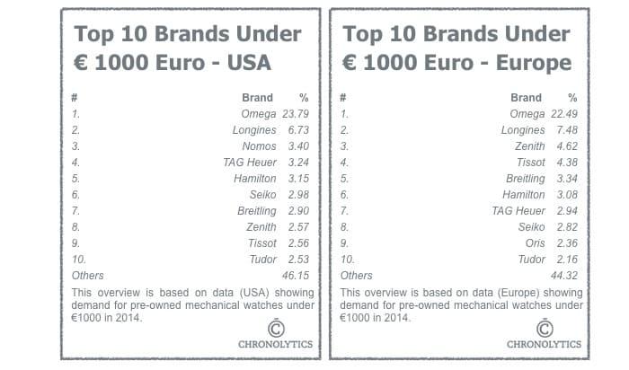 Top 10 Watches Under 1000 Euro