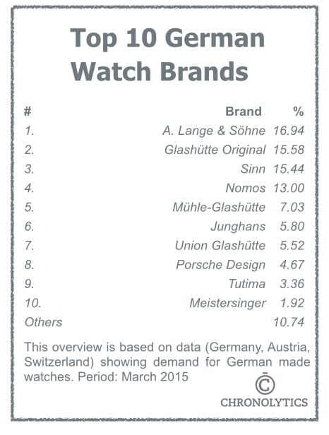 Top 10 German Watch Brands