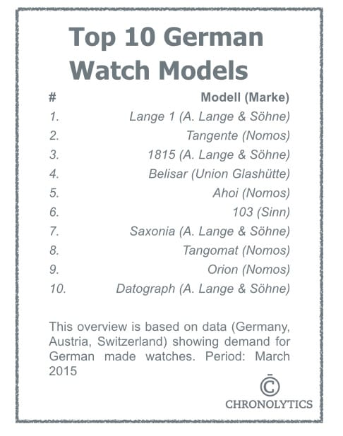 Top 10 German Watch Models