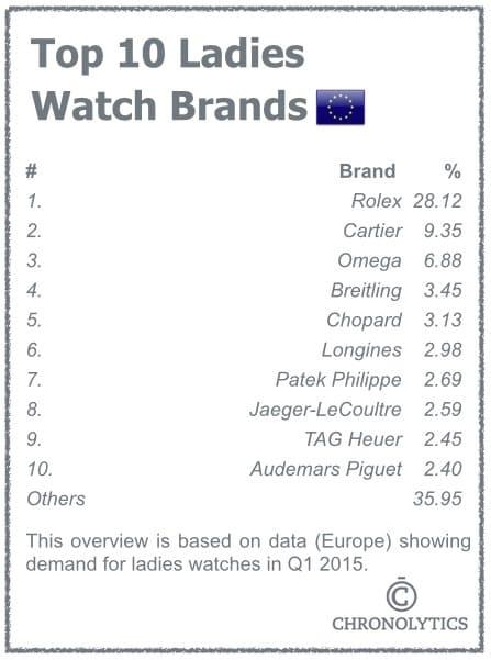 Top 10 Ladies Watch Brands - Europe