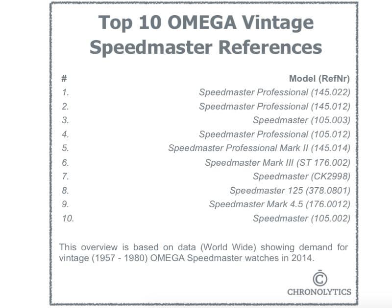 Top 10 Omega Speedmaster References (1957 - 1980)