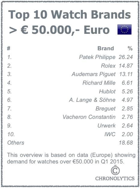 Top 10 Watch Brands Over 50.000 Euro - Europe