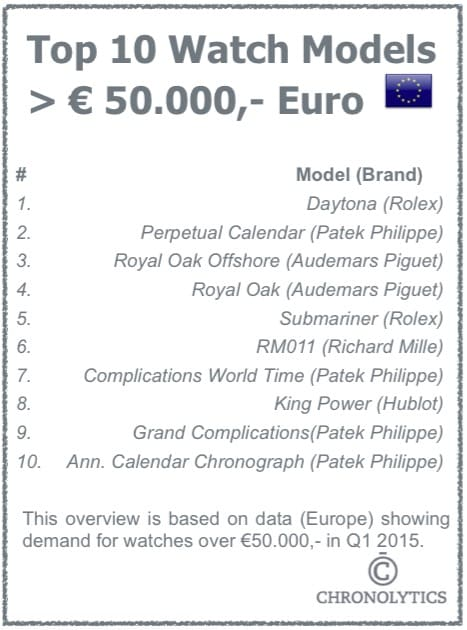 Top 10 Watches Over 50.000 Euro - Europe