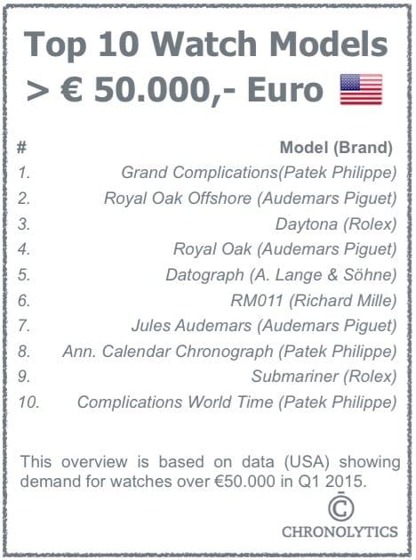 Top 10 Watches Over 50.000 Euro - USA